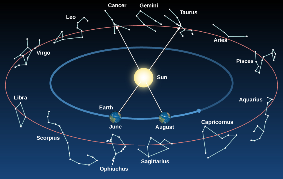 zodiac on ecliptic